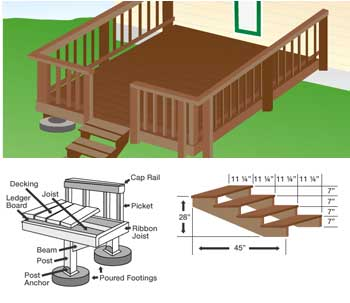 Free front porch deck plans woodguides for Free online deck design